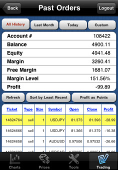 Forex corporate account